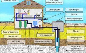 Провести горячую воду дома