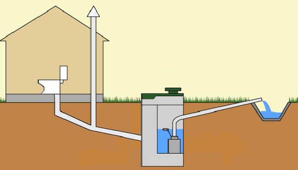 Устройство канализационной системы